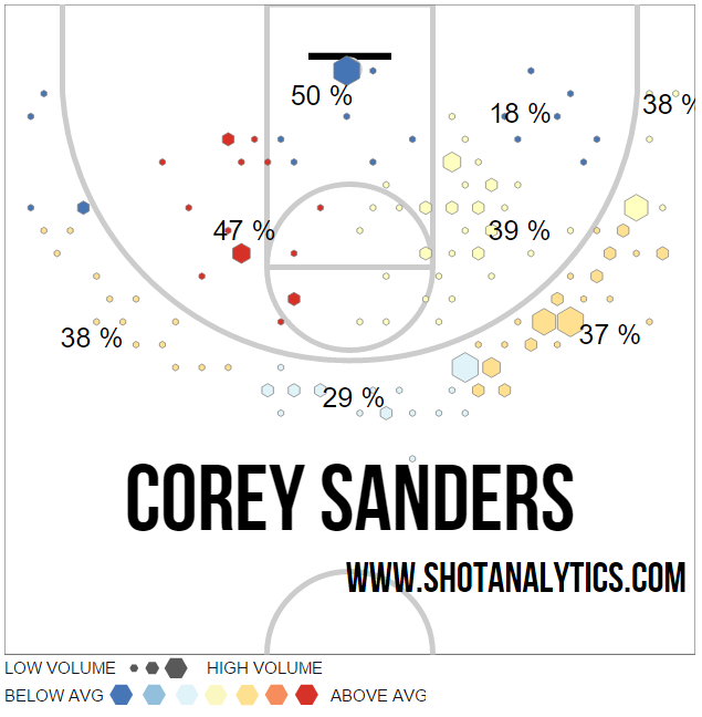 corey sanders