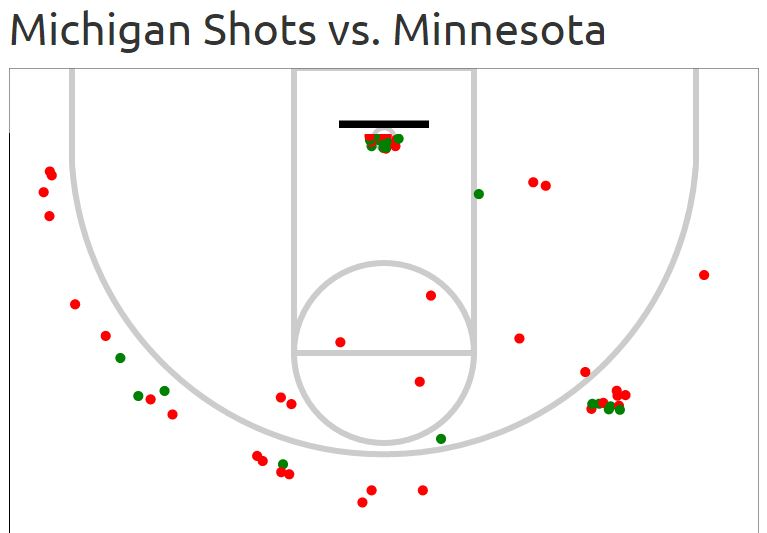 shot chart minny