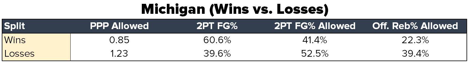 Michigan Win Loss Splits