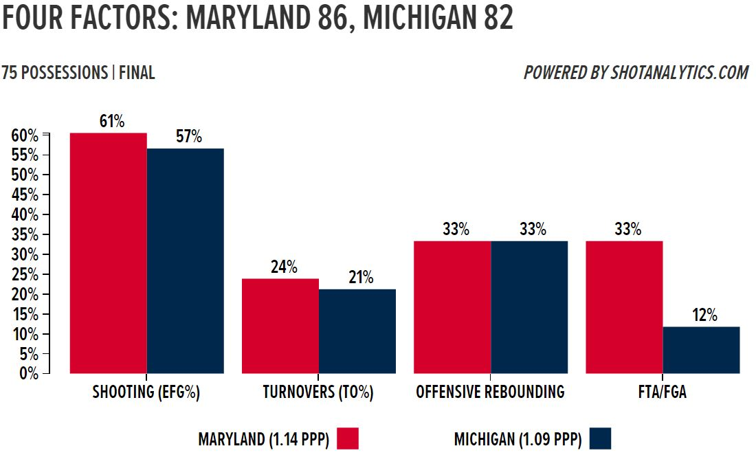 maryland factors