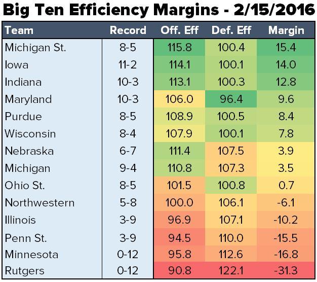 eff margins 2-15