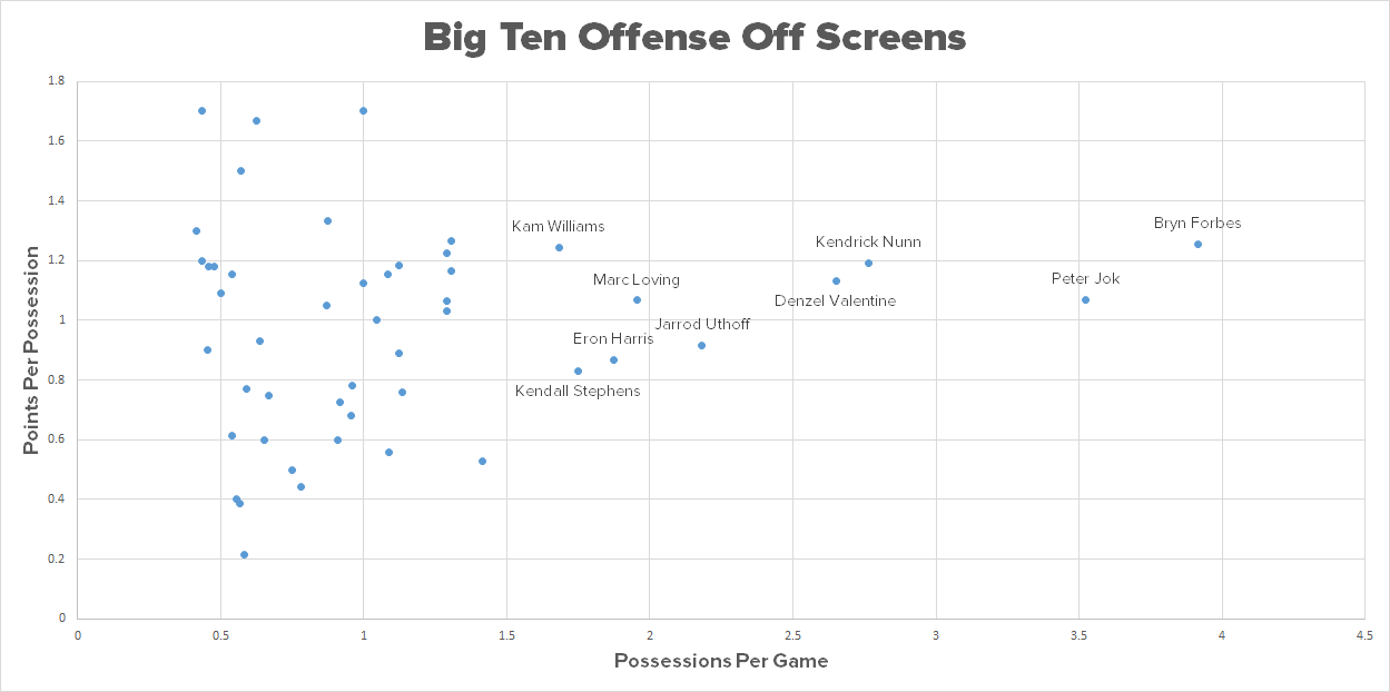 off-screens