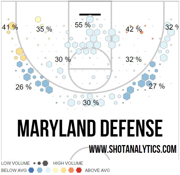 maryland big ten defense