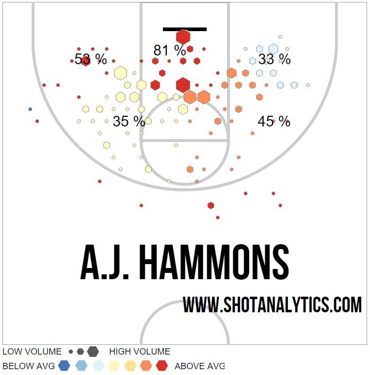 b1g hammons