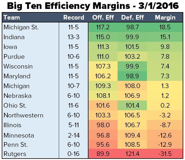 eff margins 3-1