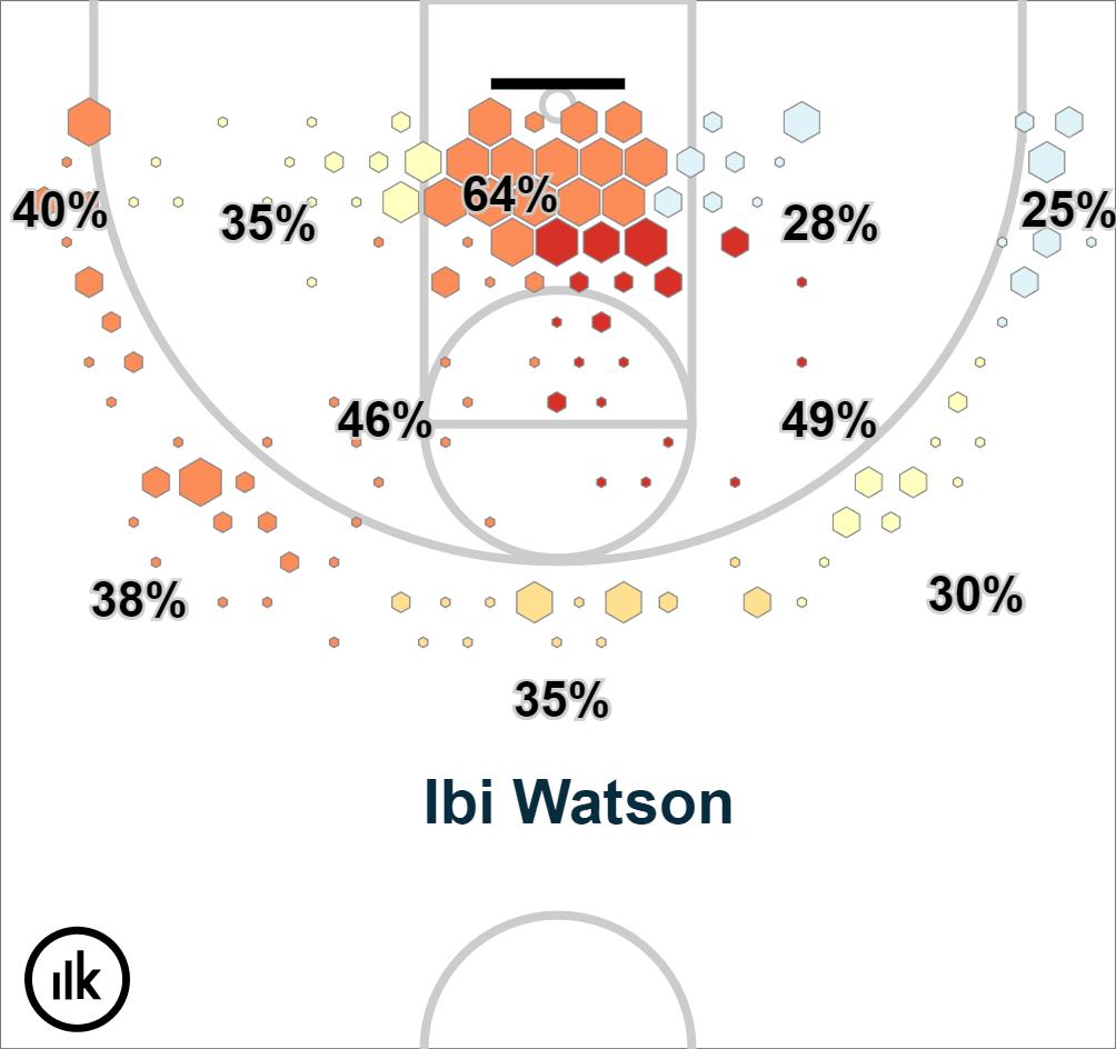 Krossover Shot Chart – Ibi Watson