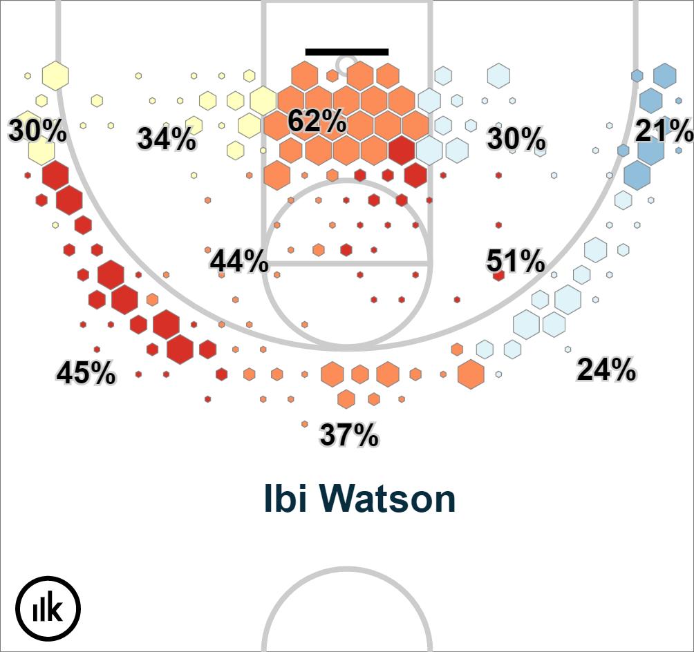 Krossover Shot Chart – Ibi Watson (2)