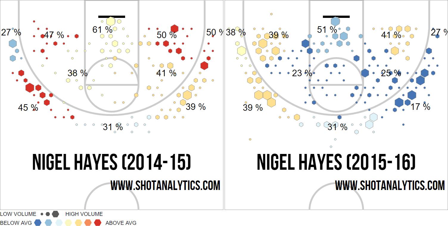 nigel-hayes-shot-chart