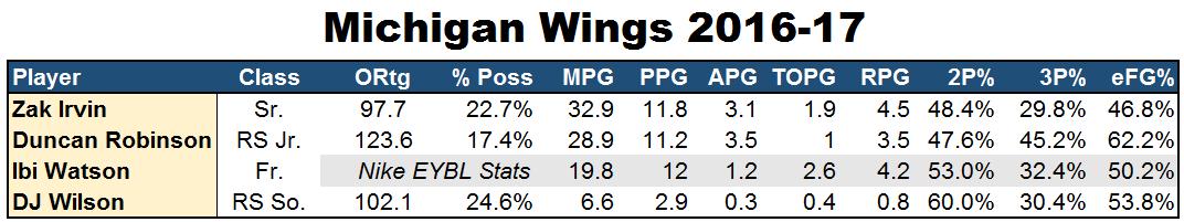 wings-2016