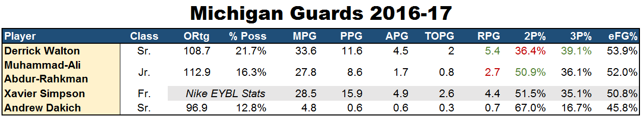 michigan-guards