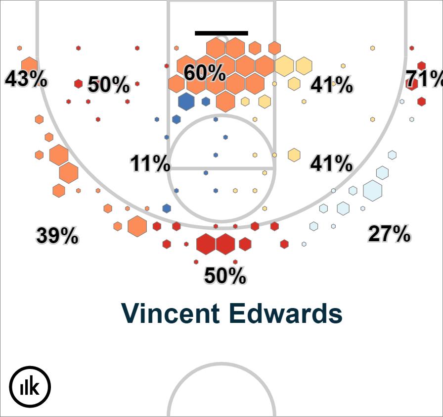 Krossover Shot Chart – Vincent Edwards (3)