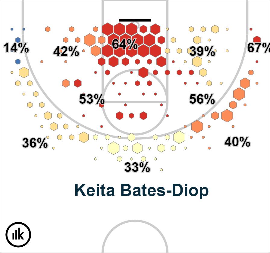 Krossover Shot Chart – Keita Bates-Diop (2)