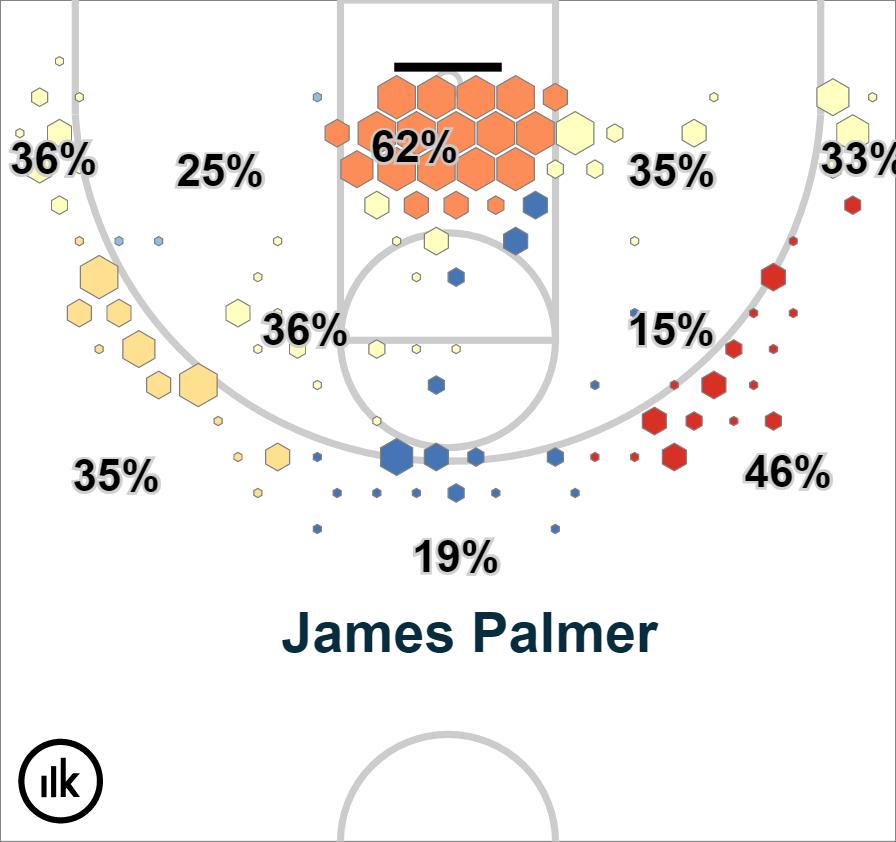 Krossover Shot Chart – James Palmer (1)