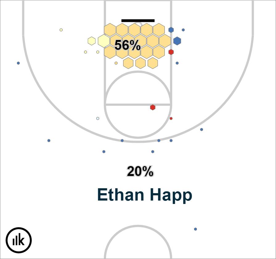 Krossover Shot Chart – Ethan Happ (2)