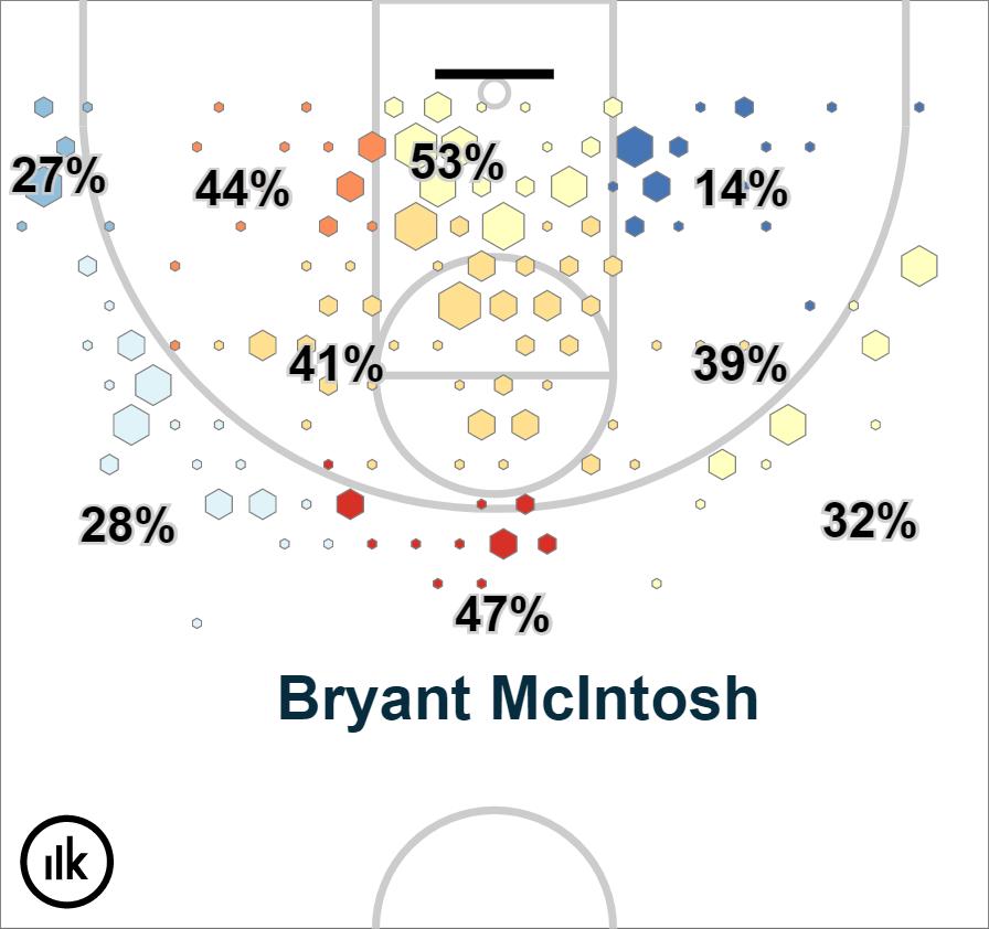 Krossover Shot Chart – Bryant McIntosh (1)