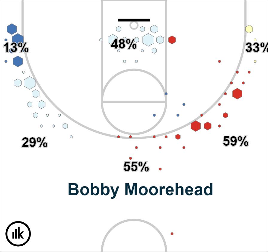 Krossover Shot Chart – Bobby Moorehead