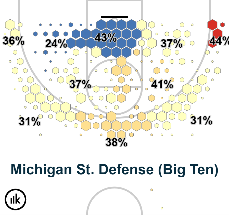 Krossover Shot Chart – Michigan State Spartans (3)